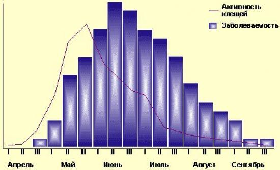 Статистика активности клещей
